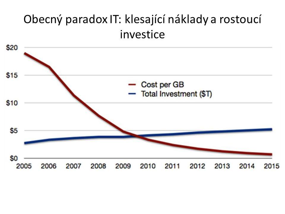 Obecný paradox IT: klesající náklady a rostoucí investice