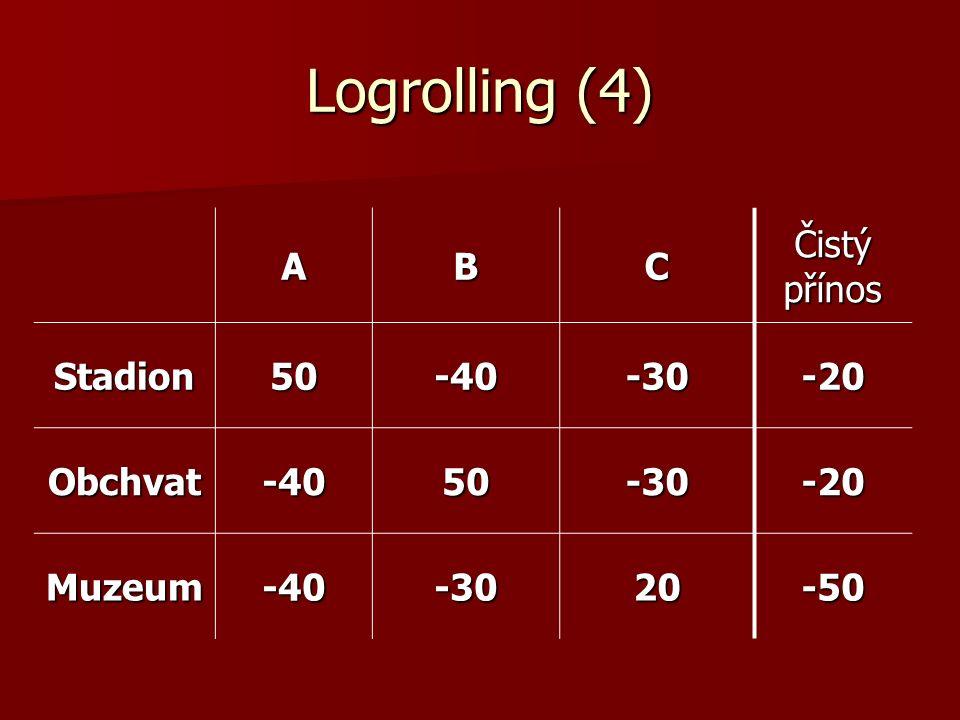 Logrolling (5) Možné koalice Možné koalice –(A,B) (10, 10, -70) stadion+obchvat –(A,C)(10, -70, -10) stadion+muzeum –(B,C)(-80, 20, -10) obchvat+muzeum koalice A s B je možná, ale neefektivní koalice A s B je možná, ale neefektivní