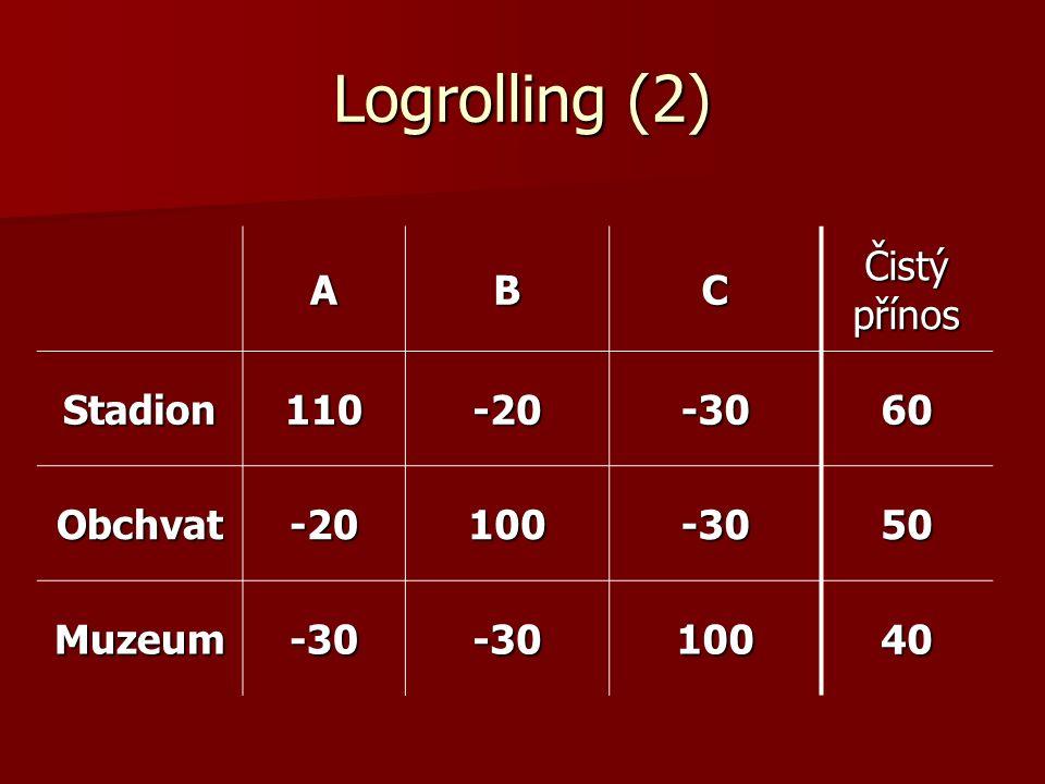 Logrolling (3) Možné koalice Možné koalice –(A,B) (90, 80, -60) stadion+obchvat –(A,C)(80, -50, 70) stadion+muzeum –(B,C)(-50, 70, 70) obchvat+muzeum A preferuje koalici s B A preferuje koalici s B B preferuje koalici s A B preferuje koalici s A