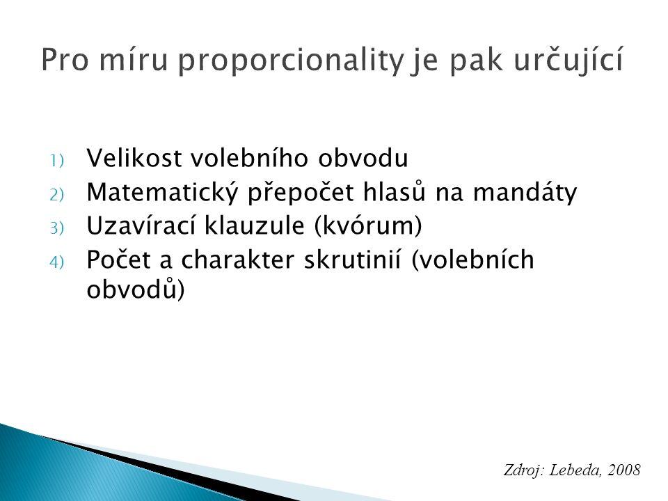 1) Velikost volebního obvodu 2) Matematický přepočet hlasů na mandáty 3) Uzavírací klauzule (kvórum) 4) Počet a charakter skrutinií (volebních obvodů) Zdroj: Lebeda, 2008