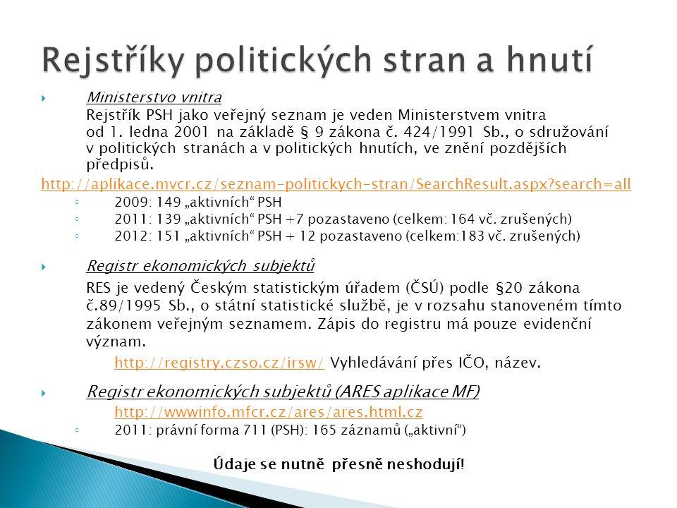 Teoreticky oddělený: PSH x stát – § 5 (424/1991) (1) Strany a hnutí jsou odděleny od státu.