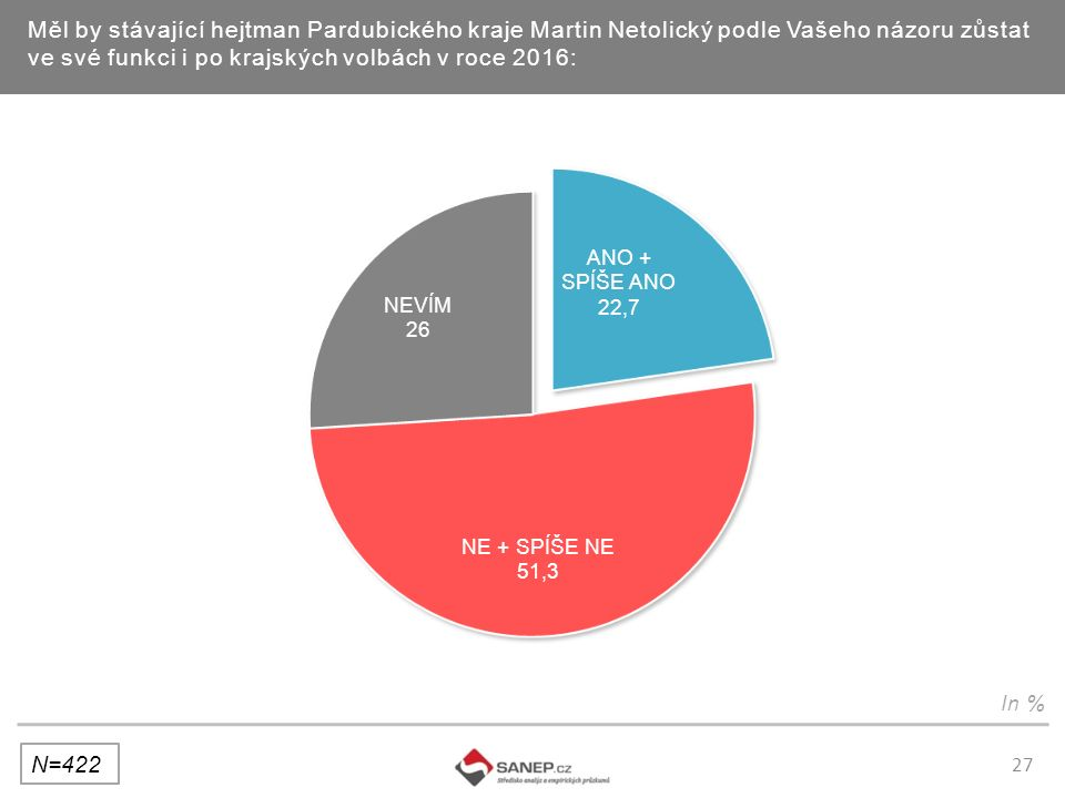 27 Měl by stávající hejtman Pardubického kraje Martin Netolický podle Vašeho názoru zůstat ve své funkci i po krajských volbách v roce 2016: N=422 In %