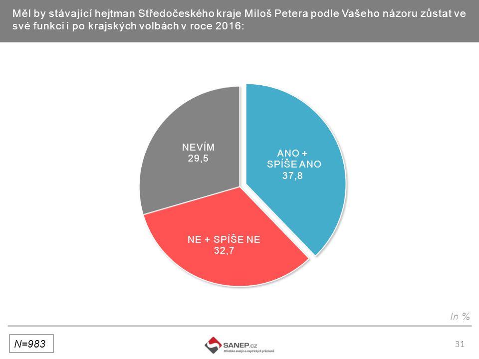 31 Měl by stávající hejtman Středočeského kraje Miloš Petera podle Vašeho názoru zůstat ve své funkci i po krajských volbách v roce 2016: N=983 In %