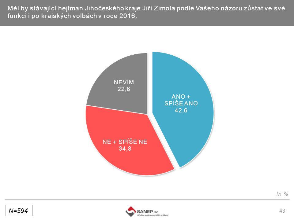 43 Měl by stávající hejtman Jihočeského kraje Jiří Zimola podle Vašeho názoru zůstat ve své funkci i po krajských volbách v roce 2016: N=594 In %