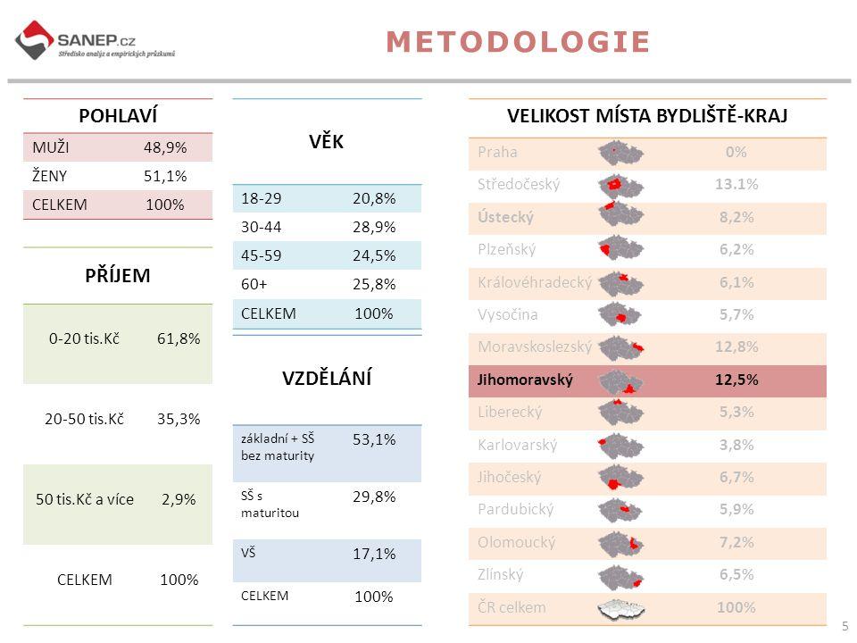 56 Kraje ČR - souhrn