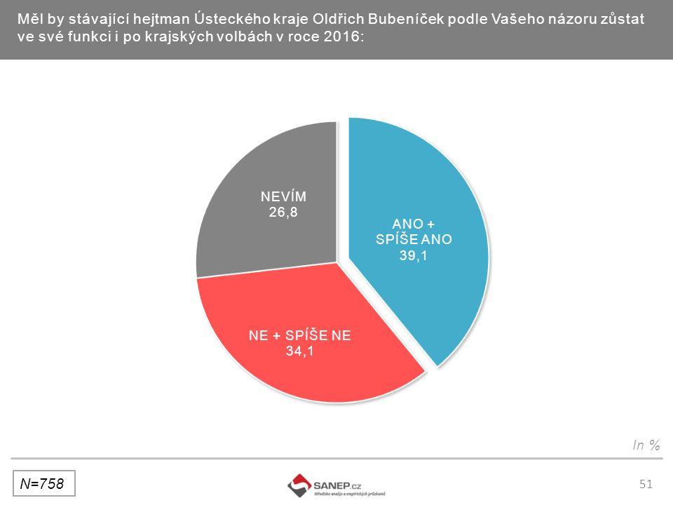 51 Měl by stávající hejtman Ústeckého kraje Oldřich Bubeníček podle Vašeho názoru zůstat ve své funkci i po krajských volbách v roce 2016: N=758 In %