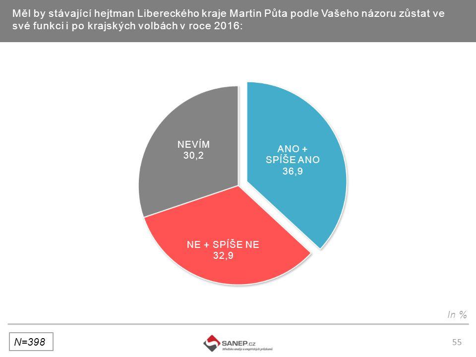 55 Měl by stávající hejtman Libereckého kraje Martin Půta podle Vašeho názoru zůstat ve své funkci i po krajských volbách v roce 2016: N=398 In %