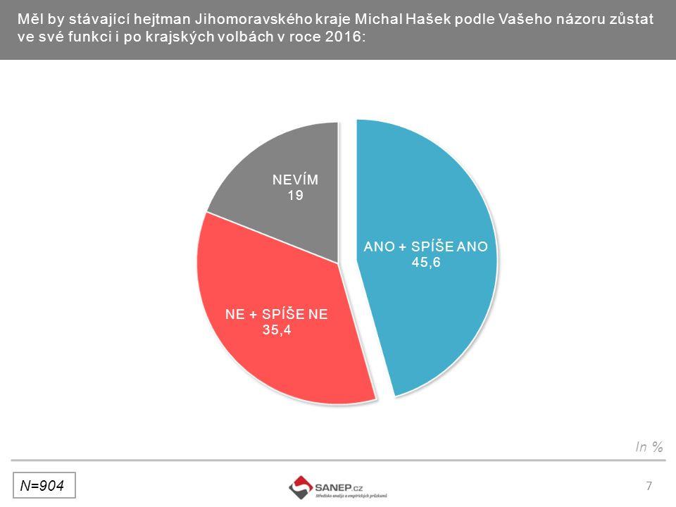 7 Měl by stávající hejtman Jihomoravského kraje Michal Hašek podle Vašeho názoru zůstat ve své funkci i po krajských volbách v roce 2016: N=904 In %