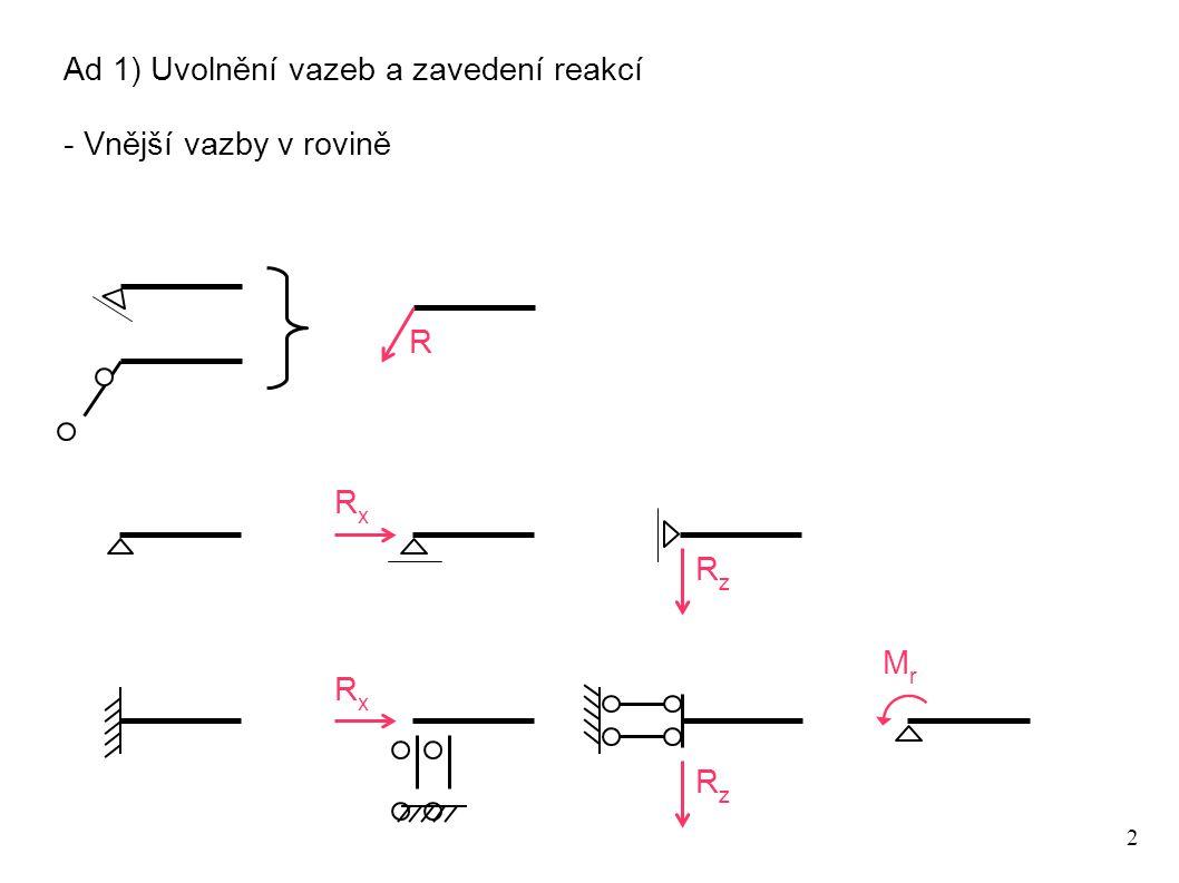 2 Ad 1) Uvolnění vazeb a zavedení reakcí - Vnější vazby v rovině R RxRx RzRz RxRx RzRz MrMr