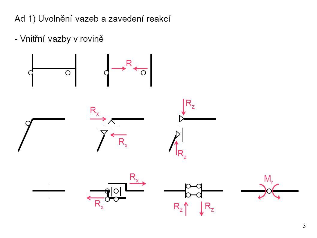 4 OkOk du x,k =du z,k =0 Pro bod O k Ad 2) Popis kinematicky přípustného virtuálního přemístění - Středy otáčení desek x z zkzk O du z, O -dj O du x, O -dj xkxk Pro dané virtuální přemístění závisí virtuální posuny du x,O, du z,O a natočení dj O  na volbě bodu O Pro každou desku lze však nalézt absolutní střed otáčení desky O k, pro který lze veškeré virtuální přemístění popsat pouze rotací dj okolo O k O k k du x, k du z, k