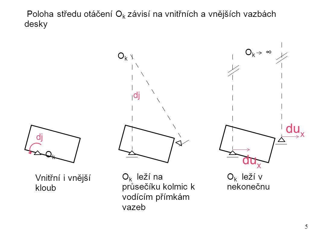 5 Poloha středu otáčení O k závisí na vnitřních a vnějších vazbách desky OkOk dj O k leží na průsečíku kolmic k vodícím přímkám vazeb Vnitřní i vnější