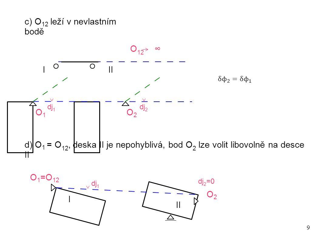 20 Určete sílu v táhle pomocí PVp 2 m 4 m S 10 kNm I II 2 m 8 kN O1O1 O12O12 Volba nezávislého natočení S O 2 ∞ dj dudu Virtuální přemístění na desce II vyjádříme kvůli nevlastnímu absolutnímu středu otáčení O 2 pomocí posunu du du=4dj táhlo