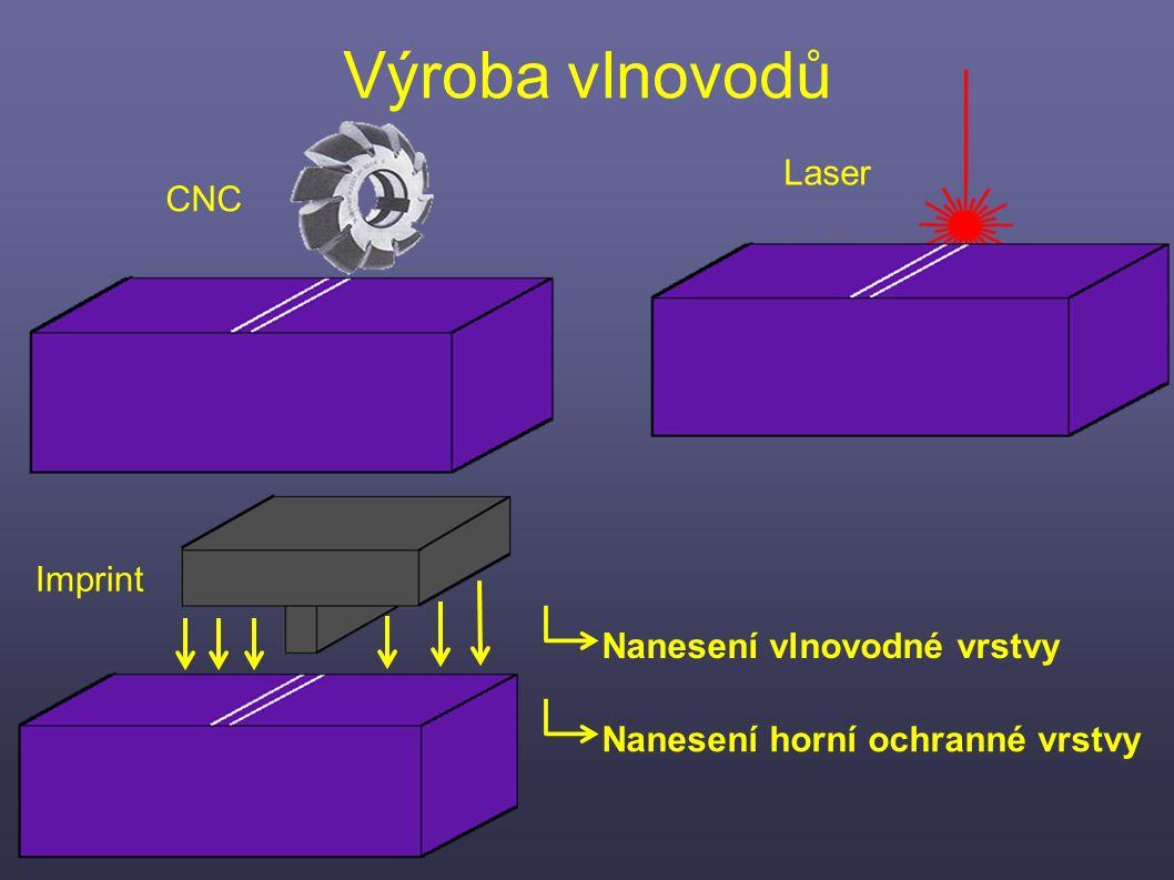 Výroba vlnovodů CNC Imprint Laser Nanesení vlnovodné vrstvy Nanesení horní ochranné vrstvy