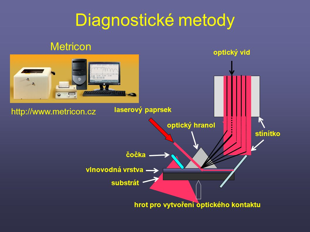 substrát optický hranol vlnovodná vrstva čočka hrot pro vytvoření optického kontaktu laserový paprsek stínítko optický vid Diagnostické metody Metrico