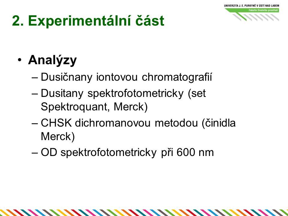 2. Experimentální část Analýzy –Dusičnany iontovou chromatografií –Dusitany spektrofotometricky (set Spektroquant, Merck) –CHSK dichromanovou metodou