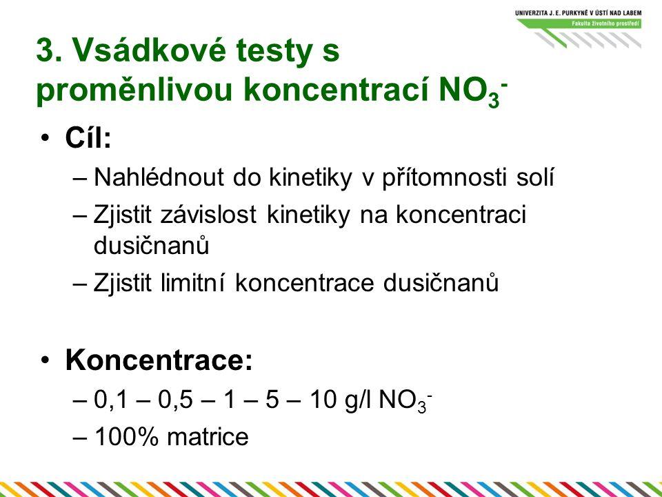 Cíl: –Nahlédnout do kinetiky v přítomnosti solí –Zjistit závislost kinetiky na koncentraci dusičnanů –Zjistit limitní koncentrace dusičnanů Koncentrace: –0,1 – 0,5 – 1 – 5 – 10 g/l NO 3 - –100% matrice
