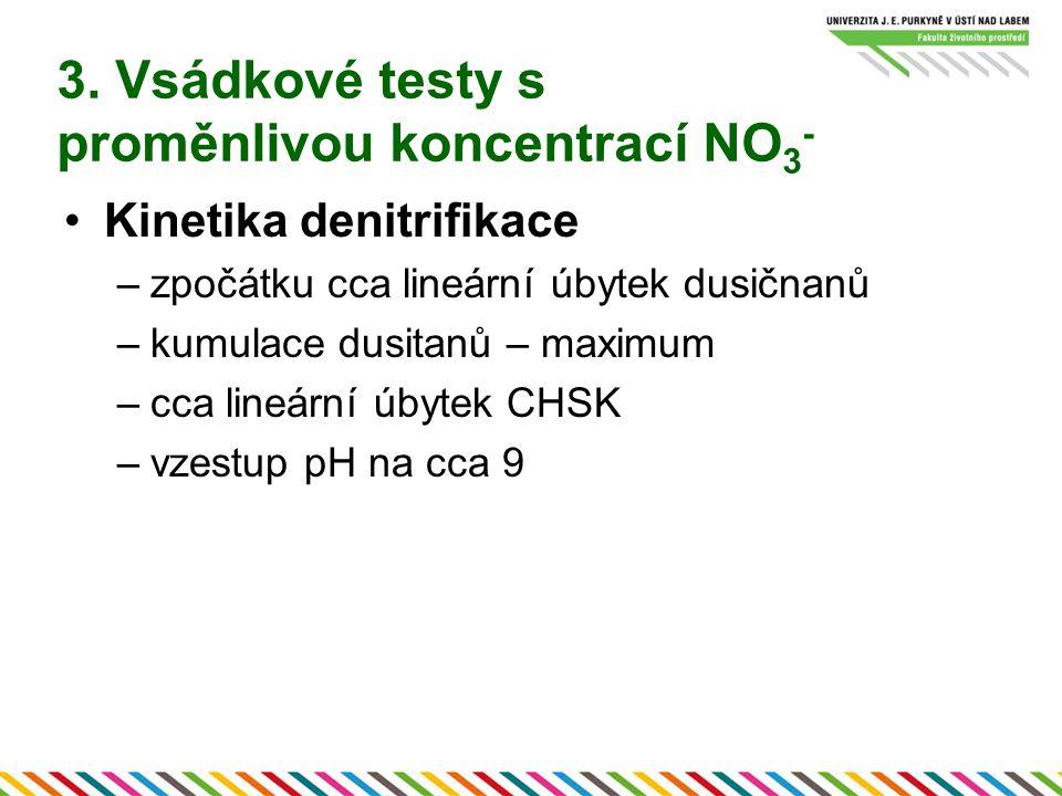 3. Vsádkové testy s proměnlivou koncentrací NO 3 - Kinetika denitrifikace –zpočátku cca lineární úbytek dusičnanů –kumulace dusitanů – maximum –cca li
