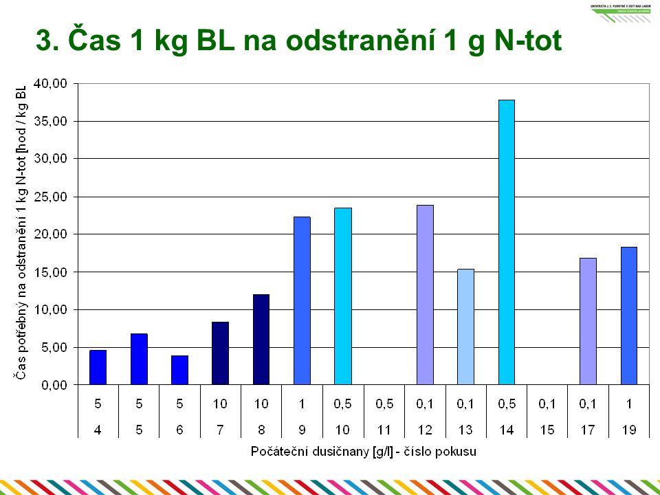 3. Čas 1 kg BL na odstranění 1 g N-tot