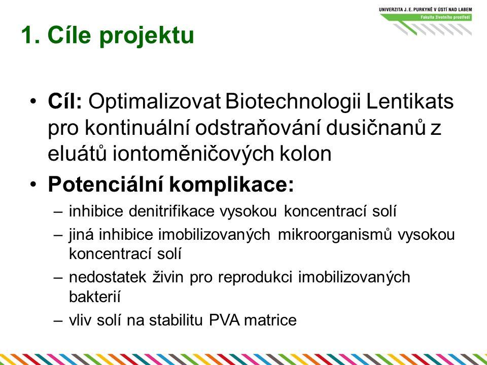 1. Cíle projektu Cíl: Optimalizovat Biotechnologii Lentikats pro kontinuální odstraňování dusičnanů z eluátů iontoměničových kolon Potenciální komplik