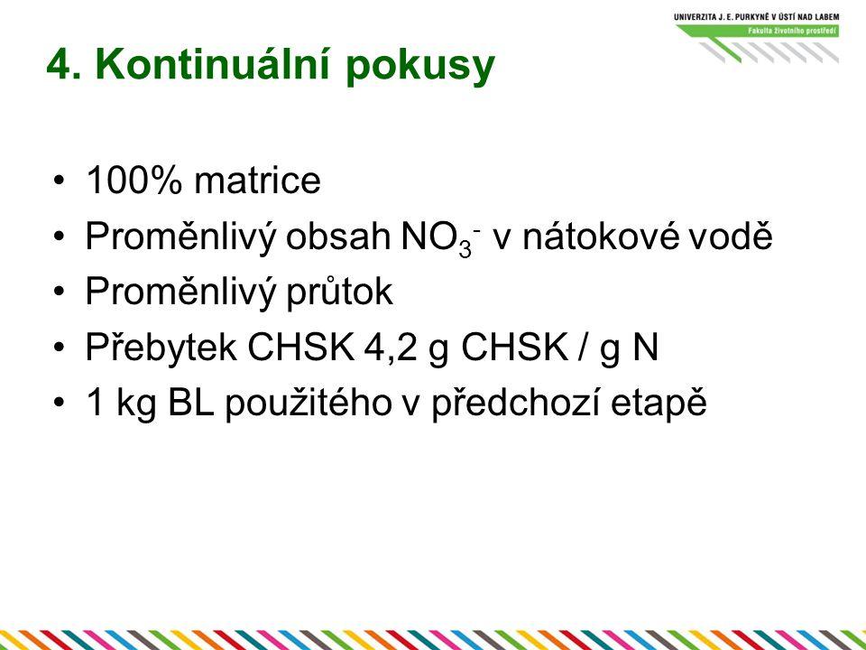100% matrice Proměnlivý obsah NO 3 - v nátokové vodě Proměnlivý průtok Přebytek CHSK 4,2 g CHSK / g N 1 kg BL použitého v předchozí etapě