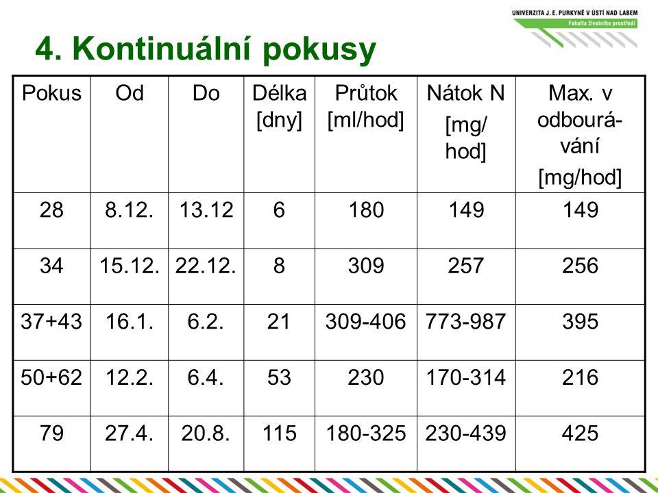 4. Kontinuální pokusy PokusOdDoDélka [dny] Průtok [ml/hod] Nátok N [mg/ hod] Max.