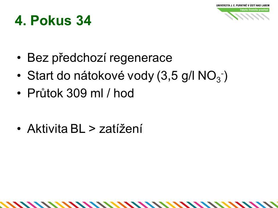 4. Pokus 34 Bez předchozí regenerace Start do nátokové vody (3,5 g/l NO 3 - ) Průtok 309 ml / hod Aktivita BL > zatížení