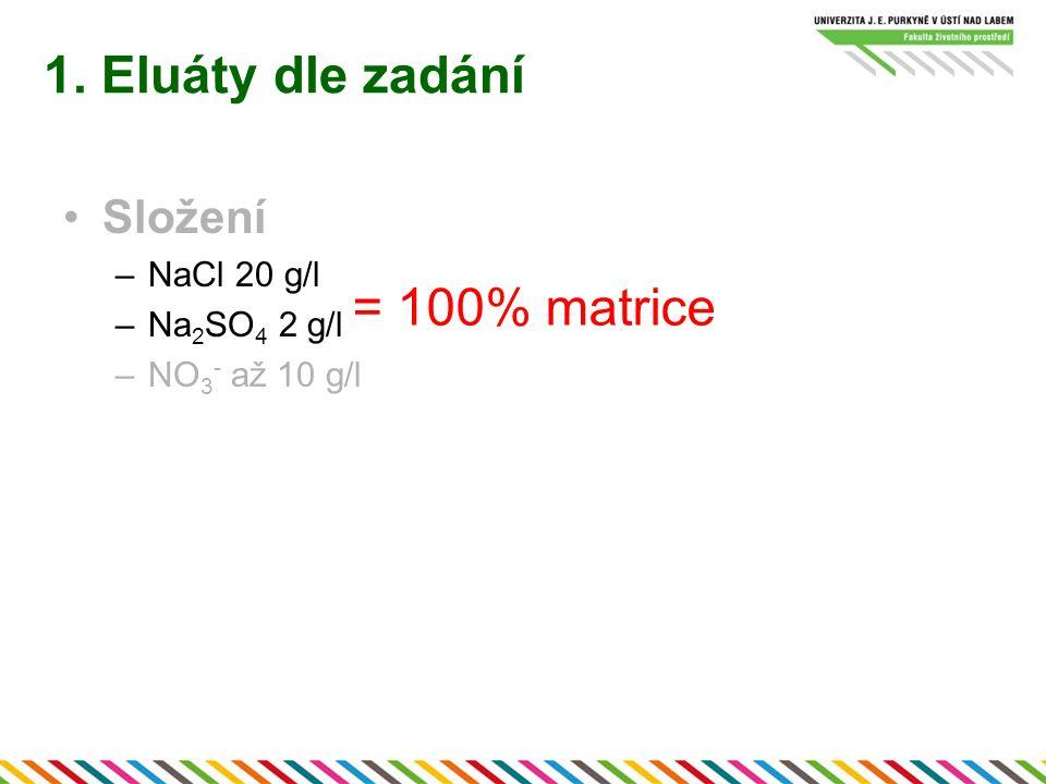 Složení –NaCl 20 g/l –Na 2 SO 4 2 g/l –NO 3 - až 10 g/l 1. Eluáty dle zadání = 100% matrice