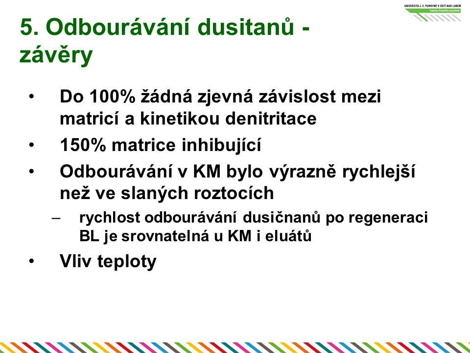 5. Odbourávání dusitanů - závěry Do 100% žádná zjevná závislost mezi matricí a kinetikou denitritace 150% matrice inhibující Odbourávání v KM bylo výr