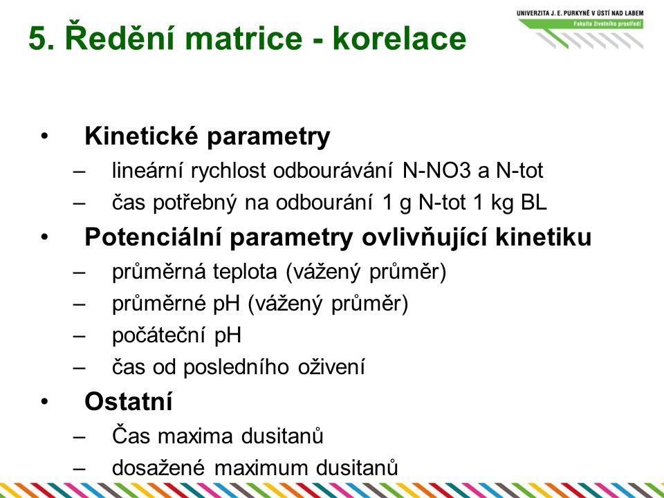 5. Ředění matrice - korelace Kinetické parametry –lineární rychlost odbourávání N-NO3 a N-tot –čas potřebný na odbourání 1 g N-tot 1 kg BL Potenciální