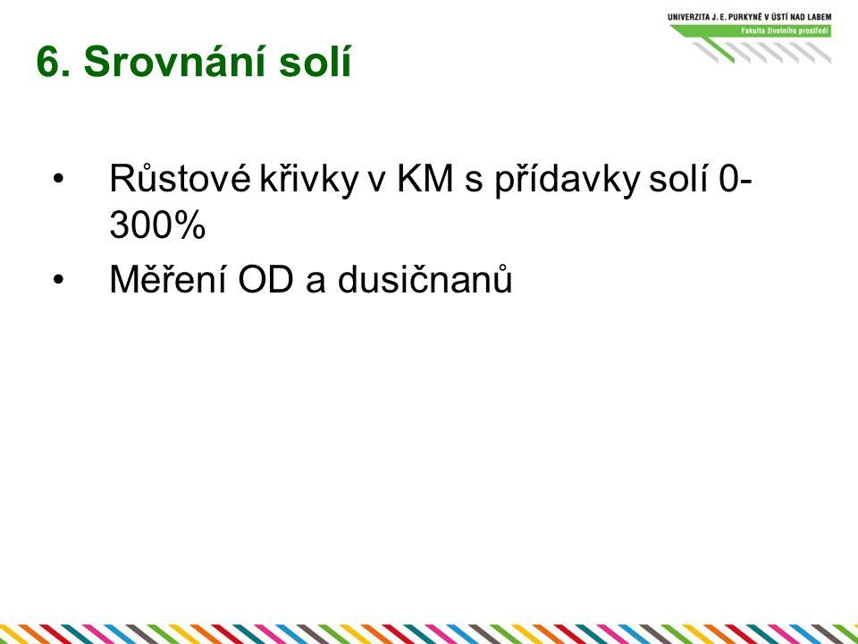 6. Srovnání solí Růstové křivky v KM s přídavky solí 0- 300% Měření OD a dusičnanů
