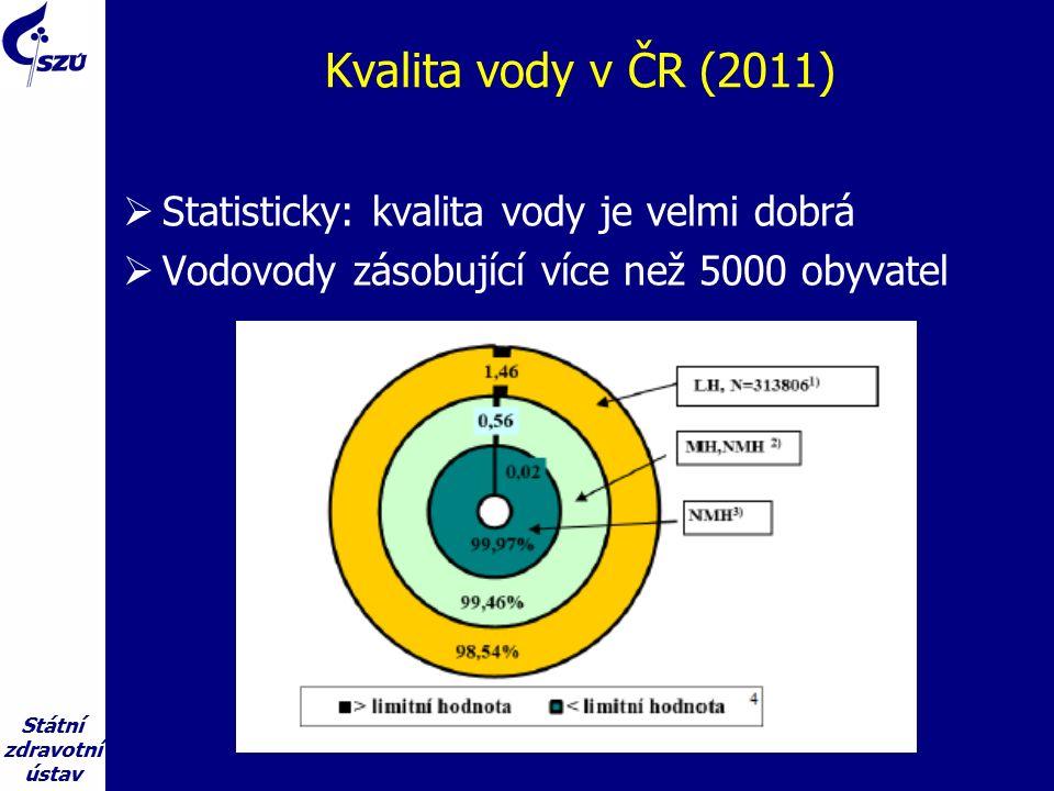 Státní zdravotní ústav Kvalita vody v ČR (2011)  Statisticky: kvalita vody je velmi dobrá  Vodovody zásobující více než 5000 obyvatel