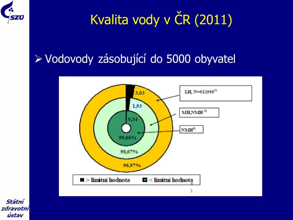Státní zdravotní ústav Kvalita vody v ČR (2011)  Vodovody zásobující do 5000 obyvatel