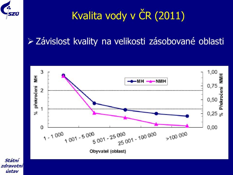 Státní zdravotní ústav Kvalita vody v ČR (2011)  Závislost kvality na velikosti zásobované oblasti