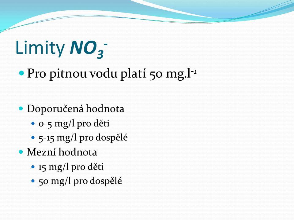 Limity NO 3 - Pro pitnou vodu platí 50 mg.l -1 Doporučená hodnota 0-5 mg/l pro děti 5-15 mg/l pro dospělé Mezní hodnota 15 mg/l pro děti 50 mg/l pro dospělé