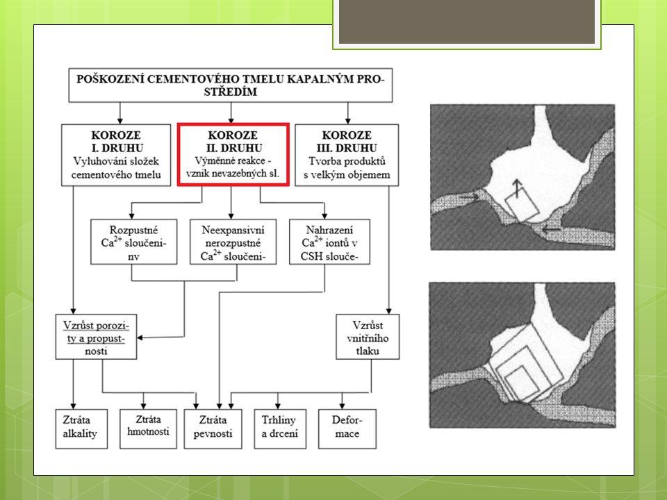 Chemická koroze kapalným agresivním prostředím  Dochází ke snadné iontové výměně mezi roztokem a betonem.