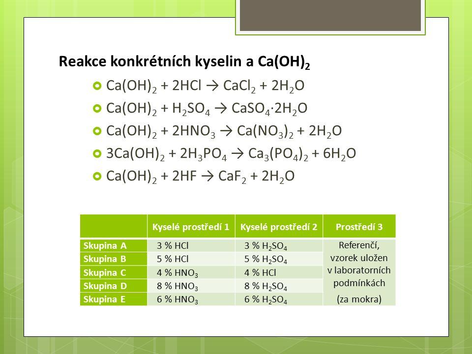 Reakce konkrétních kyselin a Ca(OH) 2  Ca(OH) 2 + 2HCl → CaCl 2 + 2H 2 O  Ca(OH) 2 + H 2 SO 4 → CaSO 4 ∙2H 2 O  Ca(OH) 2 + 2HNO 3 → Ca(NO 3 ) 2 + 2H 2 O  3Ca(OH) 2 + 2H 3 PO 4 → Ca 3 (PO 4 ) 2 + 6H 2 O  Ca(OH) 2 + 2HF → CaF 2 + 2H 2 O Kyselé prostředí 1Kyselé prostředí 2Prostředí 3 Skupina A3 % HCl3 % H 2 SO 4 Referenčí, vzorek uložen v laboratorních podmínkách (za mokra) Skupina B5 % HCl5 % H 2 SO 4 Skupina C4 % HNO 3 4 % HCl Skupina D8 % HNO 3 8 % H 2 SO 4 Skupina E6 % HNO 3 6 % H 2 SO 4