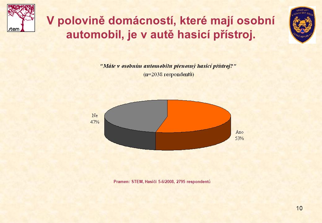10 V polovině domácností, které mají osobní automobil, je v autě hasicí přístroj. Pramen: STEM, Hasiči 5-6/2008, 2795 respondentů