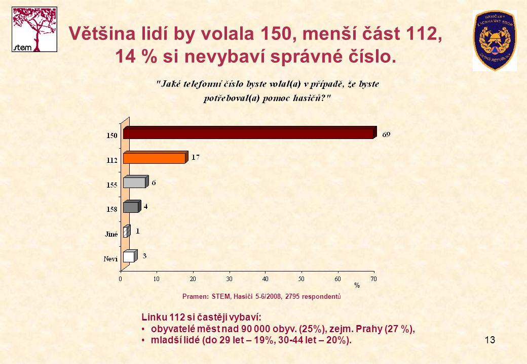 13 Většina lidí by volala 150, menší část 112, 14 % si nevybaví správné číslo. Pramen: STEM, Hasiči 5-6/2008, 2795 respondentů % Linku 112 si častěji