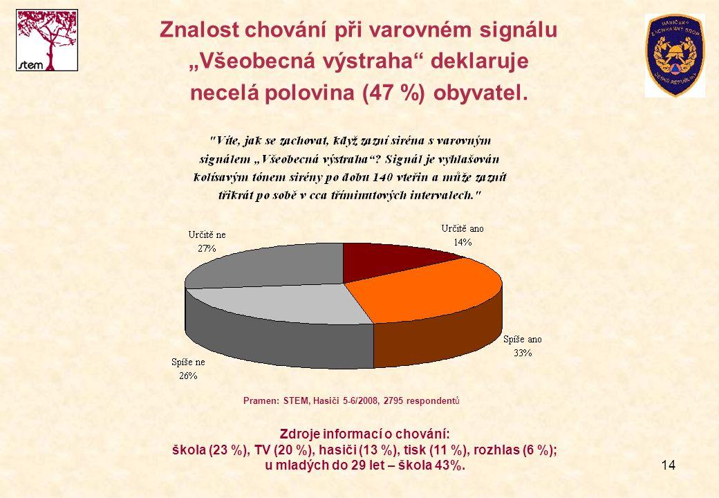 """14 Znalost chování při varovném signálu """"Všeobecná výstraha"""" deklaruje necelá polovina (47 %) obyvatel. Pramen: STEM, Hasiči 5-6/2008, 2795 respondent"""