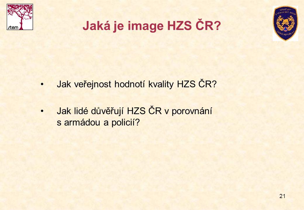 21 Jaká je image HZS ČR? Jak veřejnost hodnotí kvality HZS ČR? Jak lidé důvěřují HZS ČR v porovnání s armádou a policií?