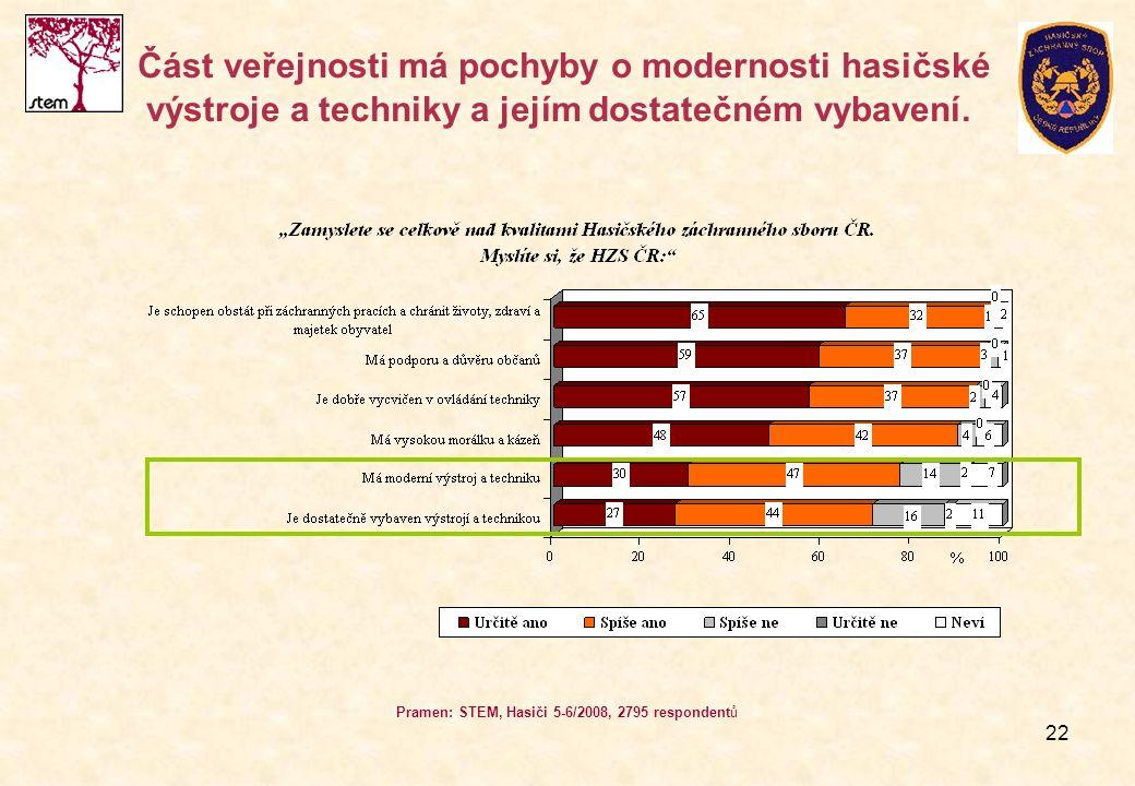 22 Část veřejnosti má pochyby o modernosti hasičské výstroje a techniky a jejím dostatečném vybavení. Pramen: STEM, Hasiči 5-6/2008, 2795 respondentů