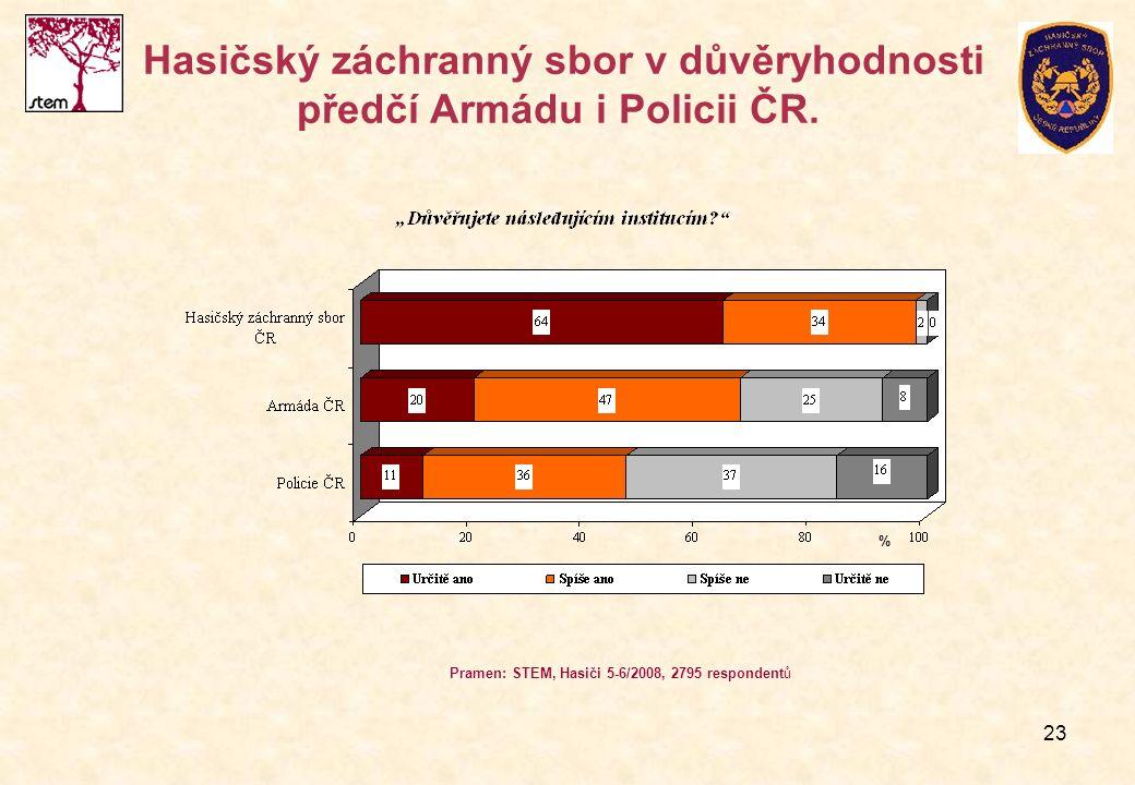 23 Hasičský záchranný sbor v důvěryhodnosti předčí Armádu i Policii ČR. Pramen: STEM, Hasiči 5-6/2008, 2795 respondentů %