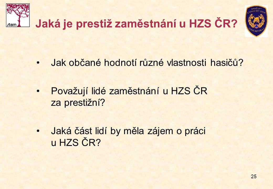 25 Jaká je prestiž zaměstnání u HZS ČR? Jak občané hodnotí různé vlastnosti hasičů? Považují lidé zaměstnání u HZS ČR za prestižní? Jaká část lidí by