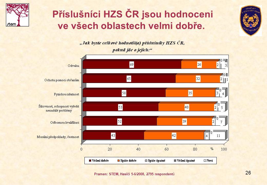26 Příslušníci HZS ČR jsou hodnoceni ve všech oblastech velmi dobře. Pramen: STEM, Hasiči 5-6/2008, 2795 respondentů %