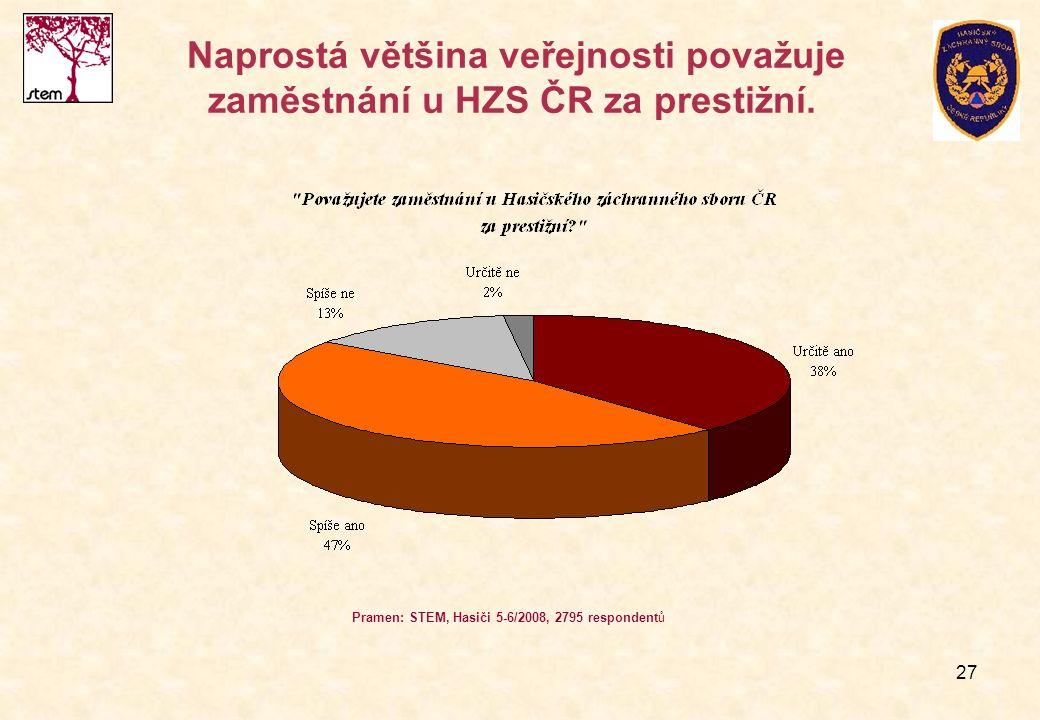 27 Naprostá většina veřejnosti považuje zaměstnání u HZS ČR za prestižní. Pramen: STEM, Hasiči 5-6/2008, 2795 respondentů