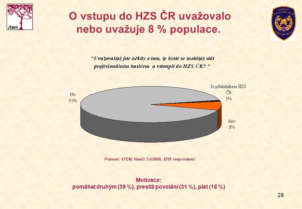 28 O vstupu do HZS ČR uvažovalo nebo uvažuje 8 % populace.