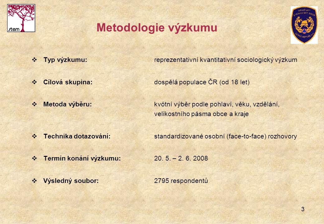 3 Metodologie výzkumu  Typ výzkumu:reprezentativní kvantitativní sociologický výzkum  Cílová skupina:dospělá populace ČR (od 18 let)  Metoda výběru:kvótní výběr podle pohlaví, věku, vzdělání, velikostního pásma obce a kraje  Technika dotazování:standardizované osobní (face-to-face) rozhovory  Termín konání výzkumu:20.