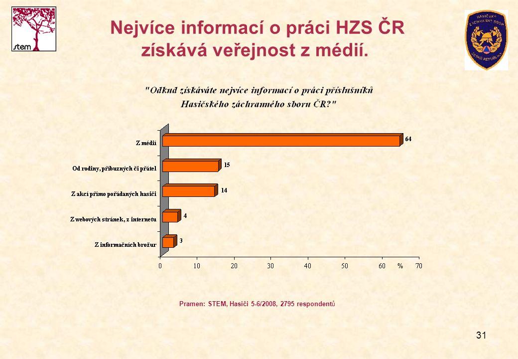 31 Nejvíce informací o práci HZS ČR získává veřejnost z médií. Pramen: STEM, Hasiči 5-6/2008, 2795 respondentů %