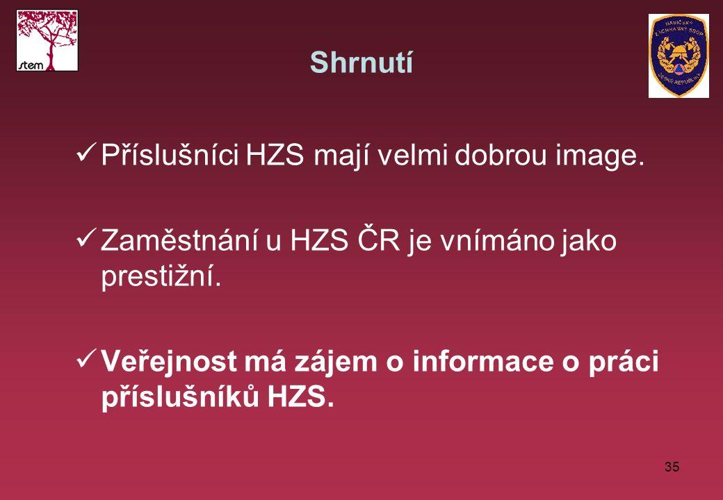 35 Shrnutí Příslušníci HZS mají velmi dobrou image. Zaměstnání u HZS ČR je vnímáno jako prestižní. Veřejnost má zájem o informace o práci příslušníků