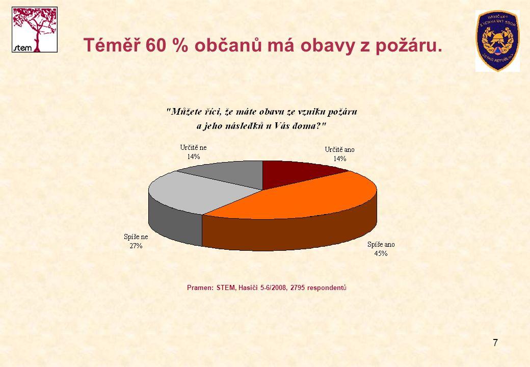 7 Téměř 60 % občanů má obavy z požáru. Pramen: STEM, Hasiči 5-6/2008, 2795 respondentů